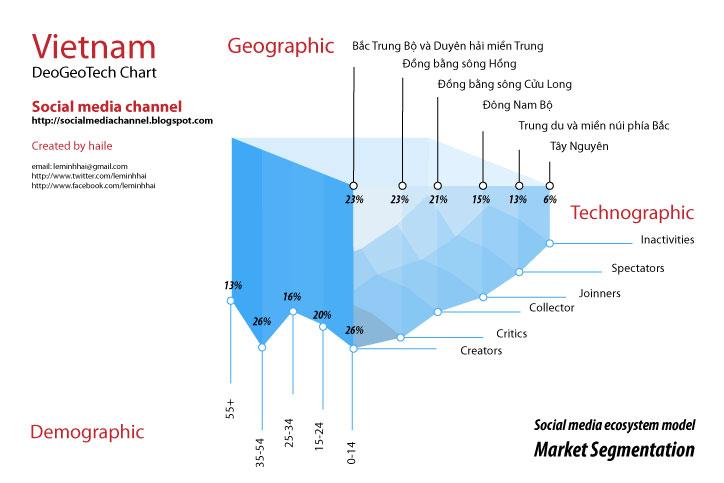 Vietnam-market-segmentation