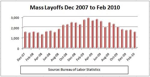 Mass Layoffs 12-07 to 2-10