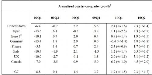 economicdata
