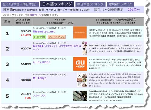 日本語のFacebookページのファン数のランキング(製品・サービスのカテゴリー)