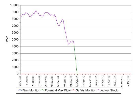 2010 01 27 MRS graph