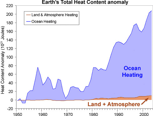 Total-Heat-Content