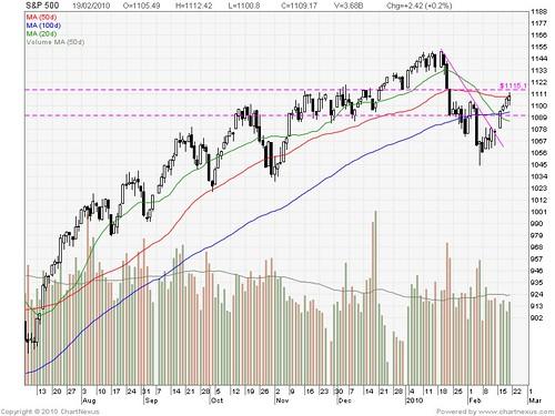 2010Feb-S&P 500-800x600