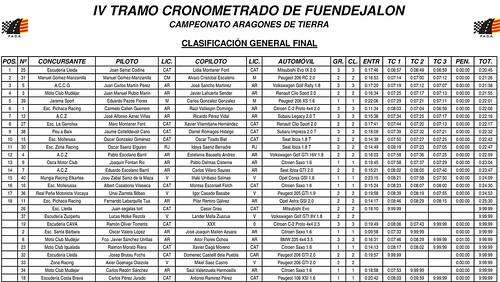 Clasificacion Final Oficial Fuendejalon