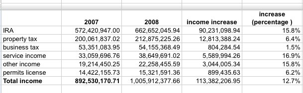 Comparative INCOME ANALYSIS of GenSan in 2007 and 2008