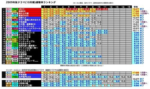 2009年秋ドラマ(10月期)視聴率ランキング
