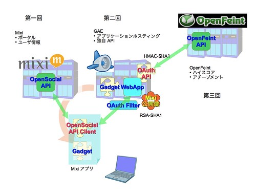 Social Application Map