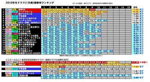 2010年冬ドラマ(1月期)視聴率ランキング.jpeg
