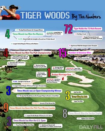 tigerwoodsnumber
