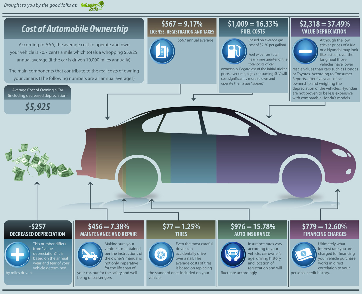 What Is The Average Cost To Fix Used Cars