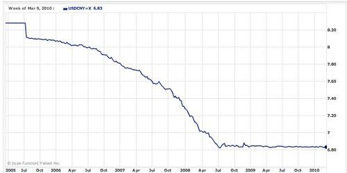 dollar-yuan-chart