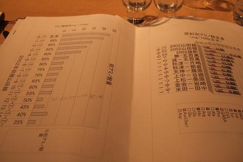 Honda kaicho's resarch milling rate and amino acid