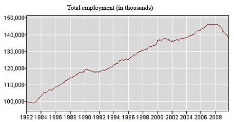 total employment copy