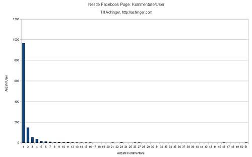 Nestlé Facebook-Page: Anzahl der User für Anzahl von Kommentaren 1-n