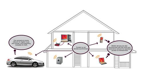 Rovi добавляет автомобиль в домашнюю медийную сеть