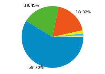 Operating System Share - 2009