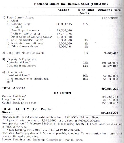 Hacienda Luisita Inc. balance sheet (1988-1989)
