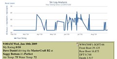 Ski Log Analytics