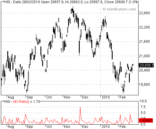 ADR - Advance Decline Ratio 漲跌比率