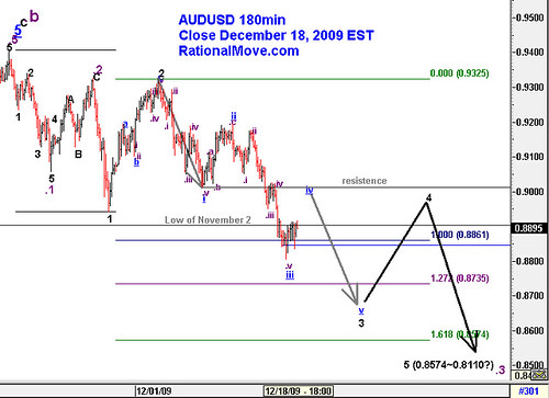 20091218-audusd-180min