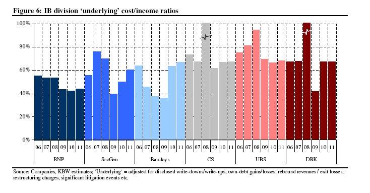 European banks' compensation ratios.