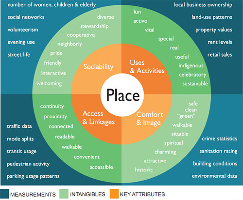 Four key qualities of a successful place - Diagram from the Projects for Public Spaces (www.pps.org)