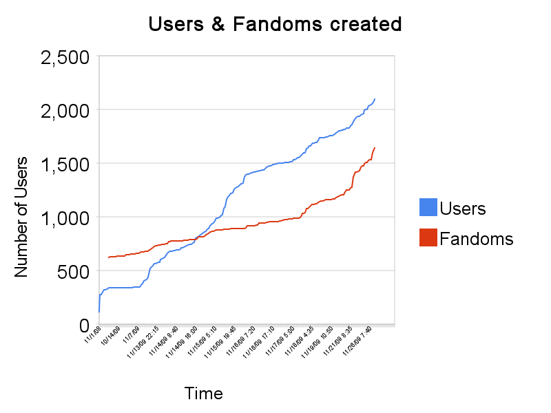 users_&_fandoms_created 2009 11 28 09:00 UTC