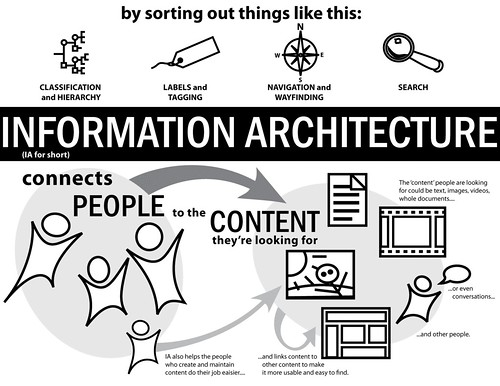 ExplainIA Entry: Information Architecture Connects People to Content