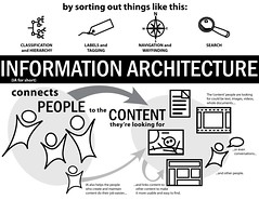 ExplainIA Entry: Information Architectur by murdocke23, on Flickr