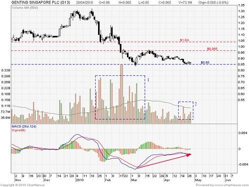 Singapore Stocks: Genting Singapore