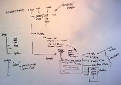 scapetate.com data model