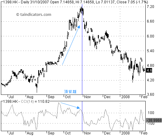CCI - Commodity Channel Index 順勢指標頂背離