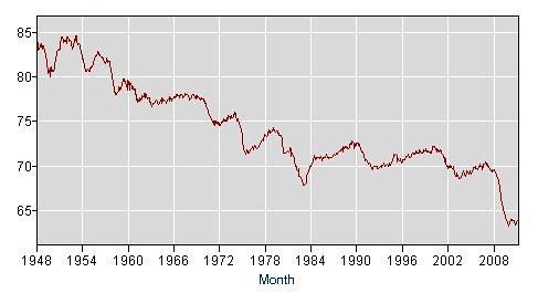 employmentpop