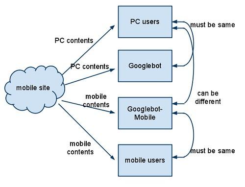 mobile crawl seo google