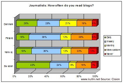 journalists-blogs-chart