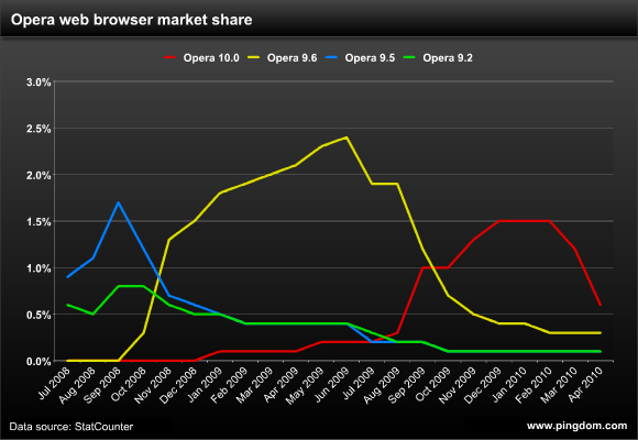 Opera web browser market share