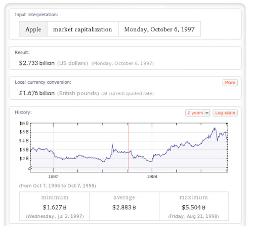 Wolfram Alpha output of Apple market cap, 1997