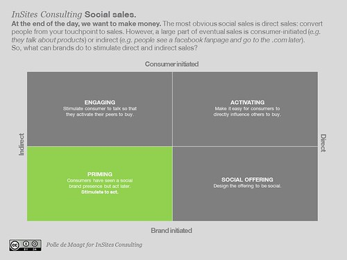 Conversion attribution in social sales