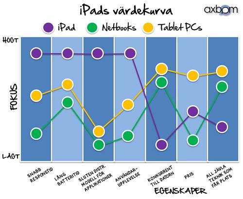 Värdekurva för iPad