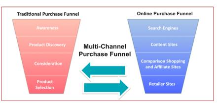 traditional vs online purchase funnel