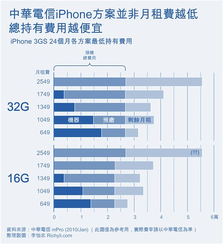 iPhone 持有費率