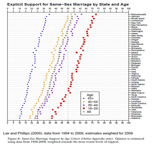 a visual illustrating support for gay marriage by state and age