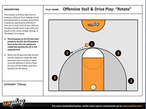 How to run a basketball offense
