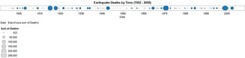 Earthquake Deaths by Time (1902 - 2008)