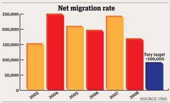 immigration-20100208