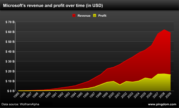 Microsoft revenue and profit over time