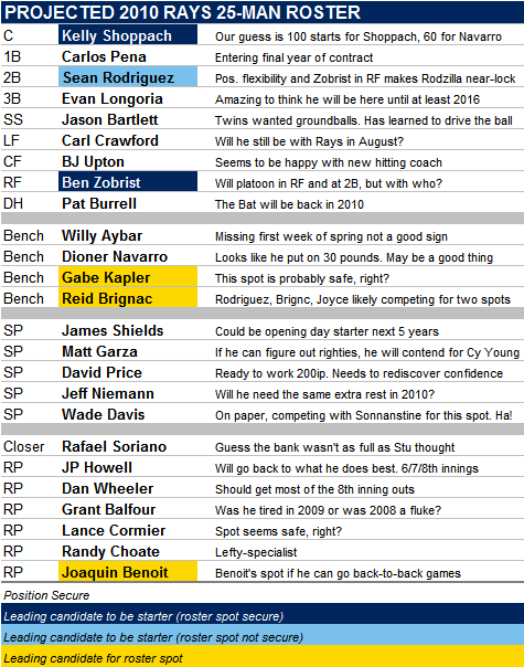 Projected 2010 Tampa Bay Rays 25-Man Roster