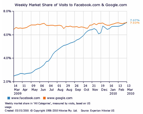 Facebook more popular than Google in US