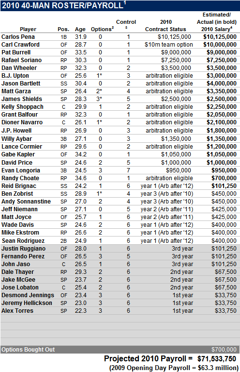 2010 Tampa Bay Rays 40-Man Roster And Payroll