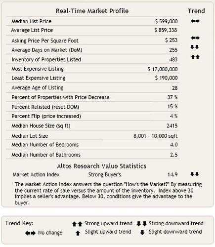 Kirkland Home Market Profile